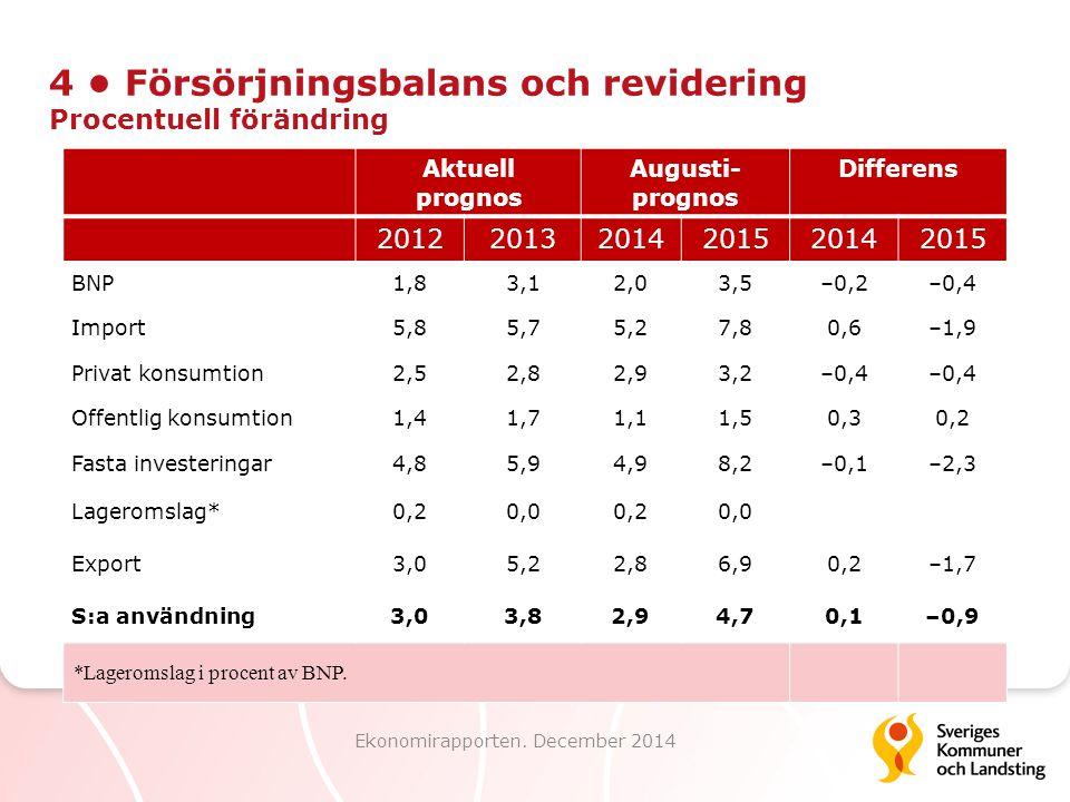 4 Försörjningsbalans och revidering Procentuell förändring Ekonomirapporten. December 2014 Aktuell prognos Augusti- prognos Differens 2012201320142015