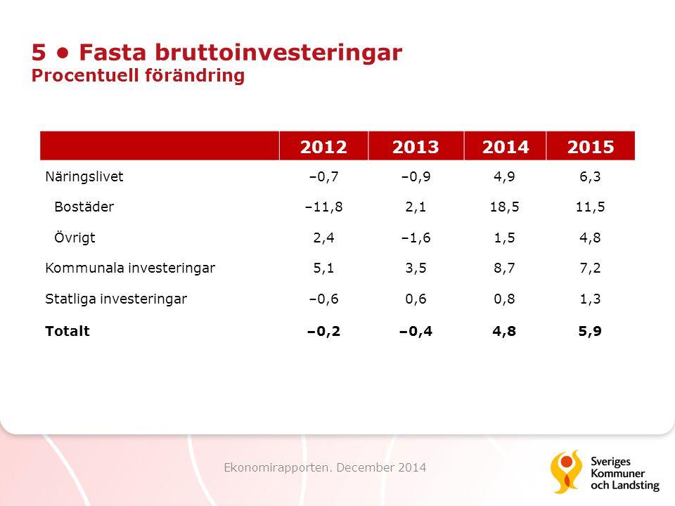 5 Fasta bruttoinvesteringar Procentuell förändring Ekonomirapporten. December 2014 2012201320142015 Näringslivet–0,7–0,94,96,3 Bostäder–11,82,118,511,