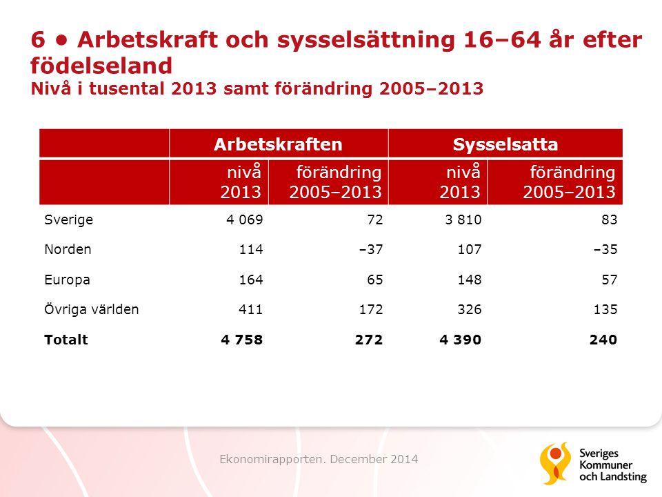 6 Arbetskraft och sysselsättning 16–64 år efter födelseland Nivå i tusental 2013 samt förändring 2005–2013 Ekonomirapporten. December 2014 Arbetskraft