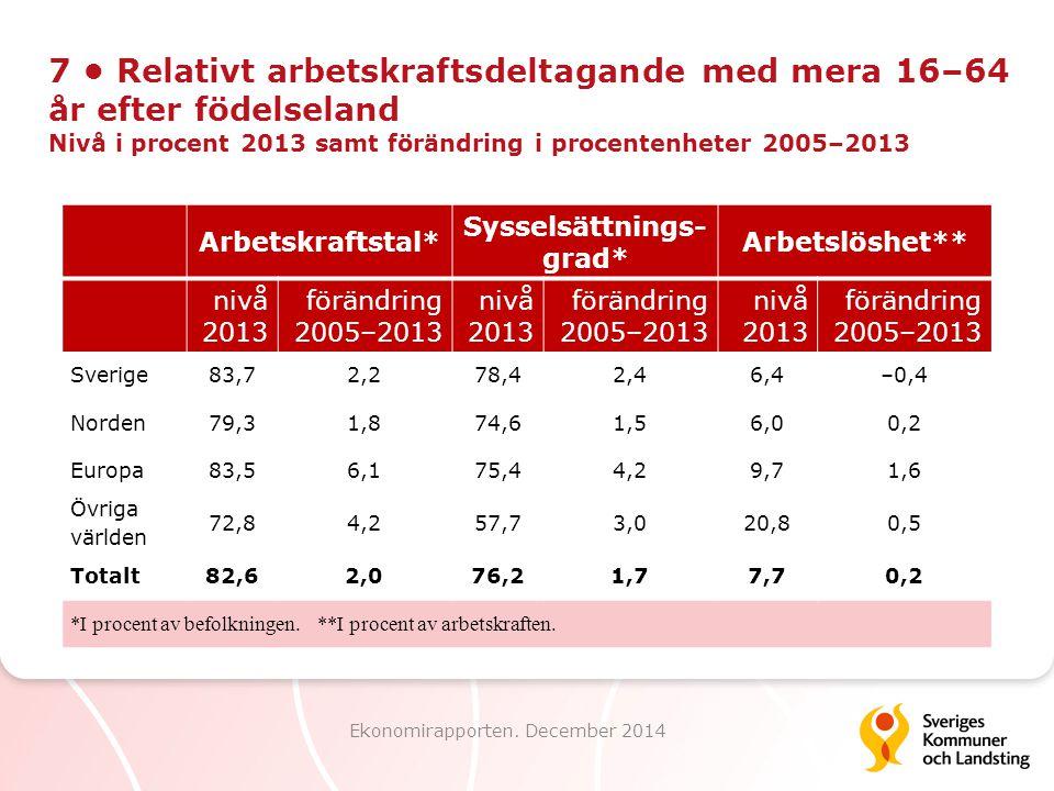 7 Relativt arbetskraftsdeltagande med mera 16–64 år efter födelseland Nivå i procent 2013 samt förändring i procentenheter 2005–2013 Ekonomirapporten.