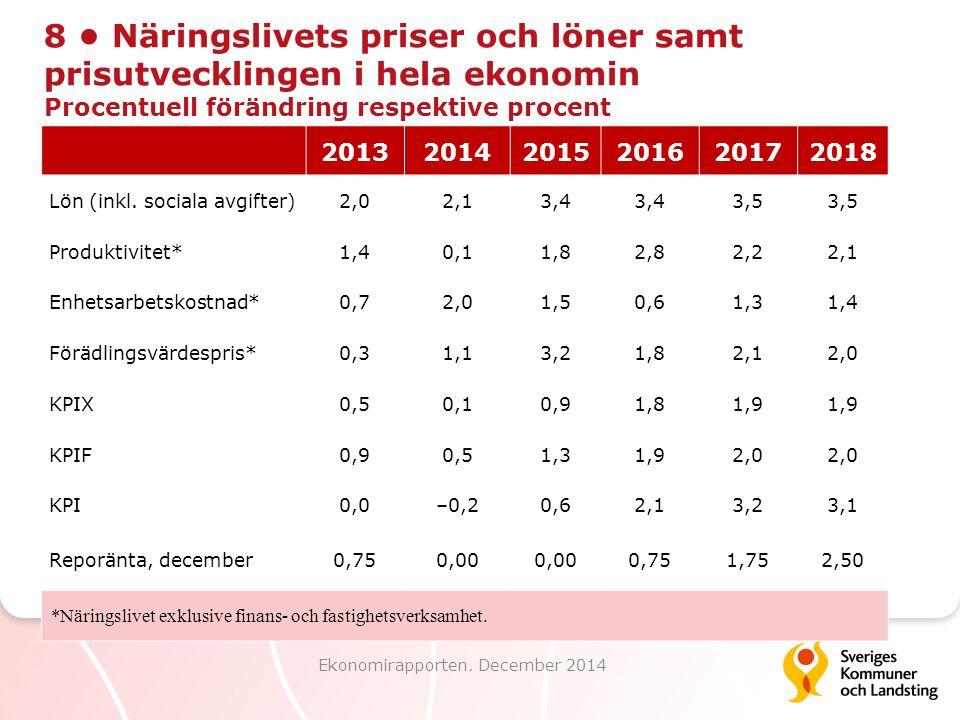 8 Näringslivets priser och löner samt prisutvecklingen i hela ekonomin Procentuell förändring respektive procent Ekonomirapporten. December 2014 20132