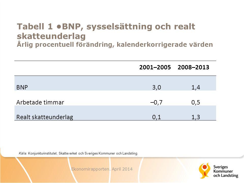 Tabell 1 BNP, sysselsättning och realt skatteunderlag Årlig procentuell förändring, kalenderkorrigerade värden Ekonomirapporten. April 2014 Källa: Kon
