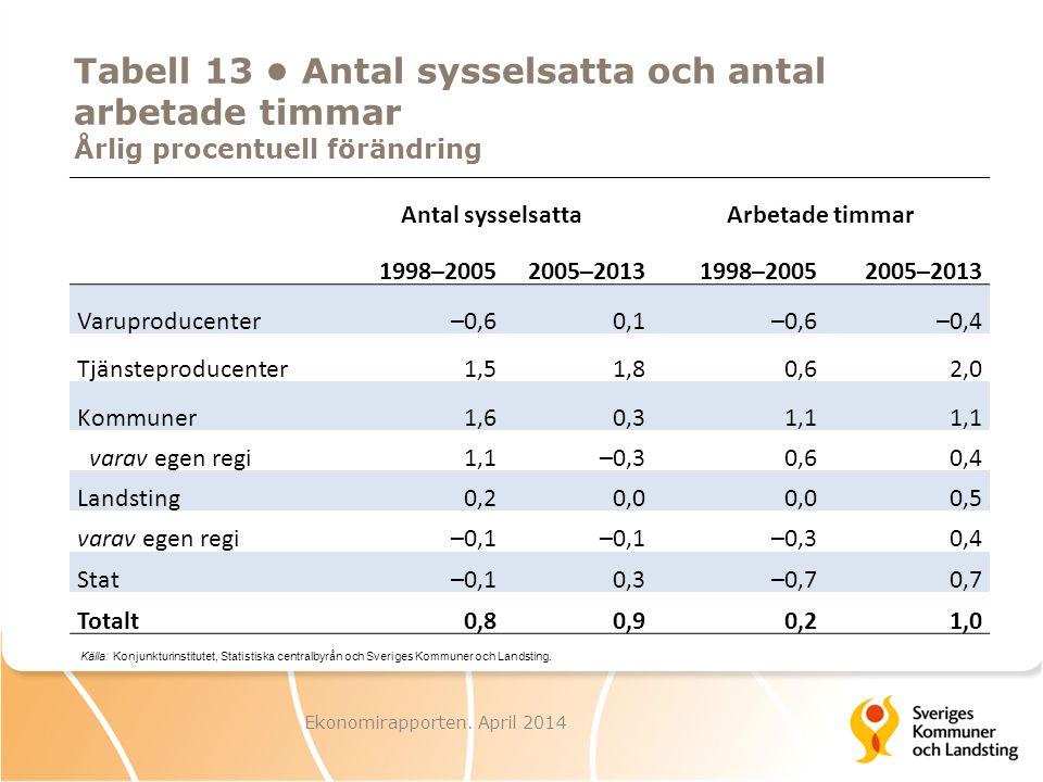 Antal sysselsattaArbetade timmar 1998–20052005–20131998–20052005–2013 Varuproducenter–0,60,1–0,6–0,4 Tjänsteproducenter1,51,80,62,0 Kommuner1,60,31,1