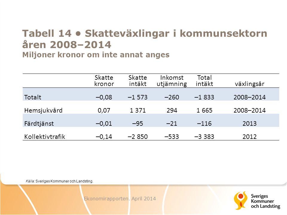 Tabell 14 Skatteväxlingar i kommunsektorn åren 2008–2014 Miljoner kronor om inte annat anges Skatte kronor Skatte intäkt Inkomst utjämning Total intäk