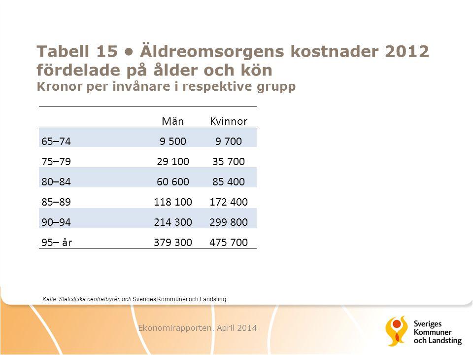 Tabell 15 Äldreomsorgens kostnader 2012 fördelade på ålder och kön Kronor per invånare i respektive grupp MänKvinnor 65–749 5009 700 75–7929 10035 700