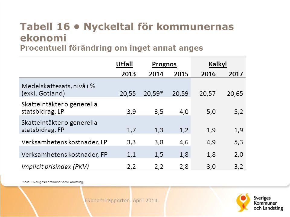 UtfallPrognosKalkyl 20132014201520162017 Medelskattesats, nivå i % (exkl. Gotland) 20,5520,59*20,5920,5720,65 Skatteintäkter o generella statsbidrag,