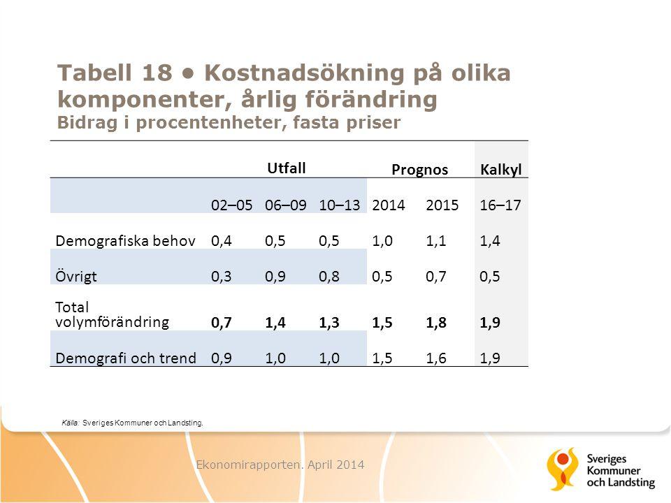 Tabell 18 Kostnadsökning på olika komponenter, årlig förändring Bidrag i procentenheter, fasta priser Utfall PrognosKalkyl 02–0506–0910–132014201516–1