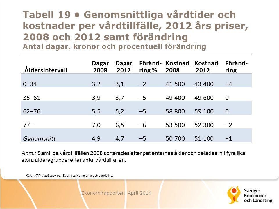 Tabell 19 Genomsnittliga vårdtider och kostnader per vårdtillfälle, 2012 års priser, 2008 och 2012 samt förändring Antal dagar, kronor och procentuell