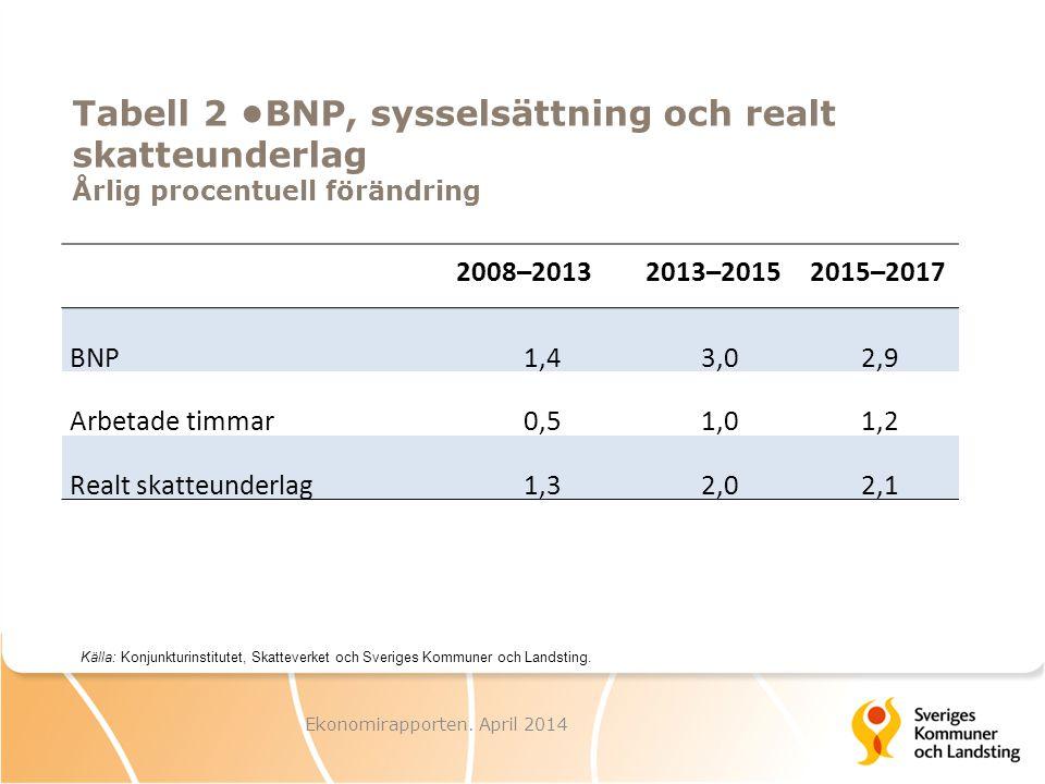 Tabell 2 BNP, sysselsättning och realt skatteunderlag Årlig procentuell förändring Ekonomirapporten. April 2014 Källa: Konjunkturinstitutet, Skattever