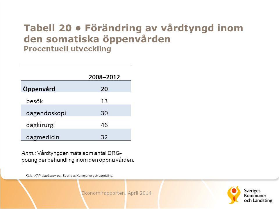 Tabell 20 Förändring av vårdtyngd inom den somatiska öppenvården Procentuell utveckling 2008–2012 Öppenvård20 besök13 dagendoskopi30 dagkirurgi46 dagm