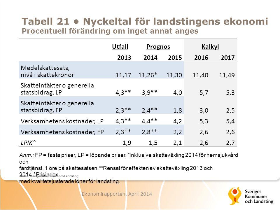 UtfallPrognosKalkyl 20132014201520162017 Medelskattesats, nivå i skattekronor 11,1711,26*11,3011,4011,49 Skatteintäkter o generella statsbidrag, LP 4,