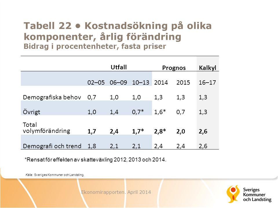 Tabell 22 Kostnadsökning på olika komponenter, årlig förändring Bidrag i procentenheter, fasta priser Utfall PrognosKalkyl 02–0506–0910–132014201516–1