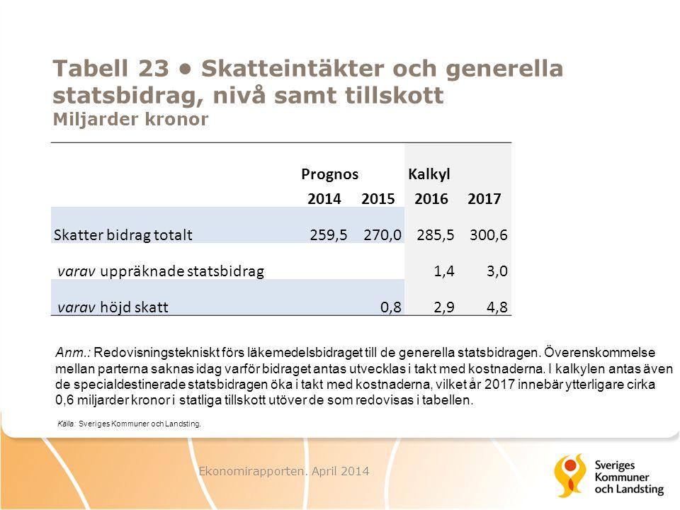 Tabell 23 Skatteintäkter och generella statsbidrag, nivå samt tillskott Miljarder kronor PrognosKalkyl 2014201520162017 Skatter bidrag totalt259,5270,