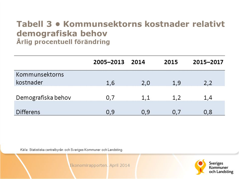 Tabell 3 Kommunsektorns kostnader relativt demografiska behov Årlig procentuell förändring Ekonomirapporten. April 2014 Källa: Statistiska centralbyrå