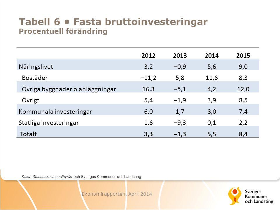 Tabell 6 Fasta bruttoinvesteringar Procentuell förändring Ekonomirapporten. April 2014 Källa: Statistiska centralbyrån och Sveriges Kommuner och Lands