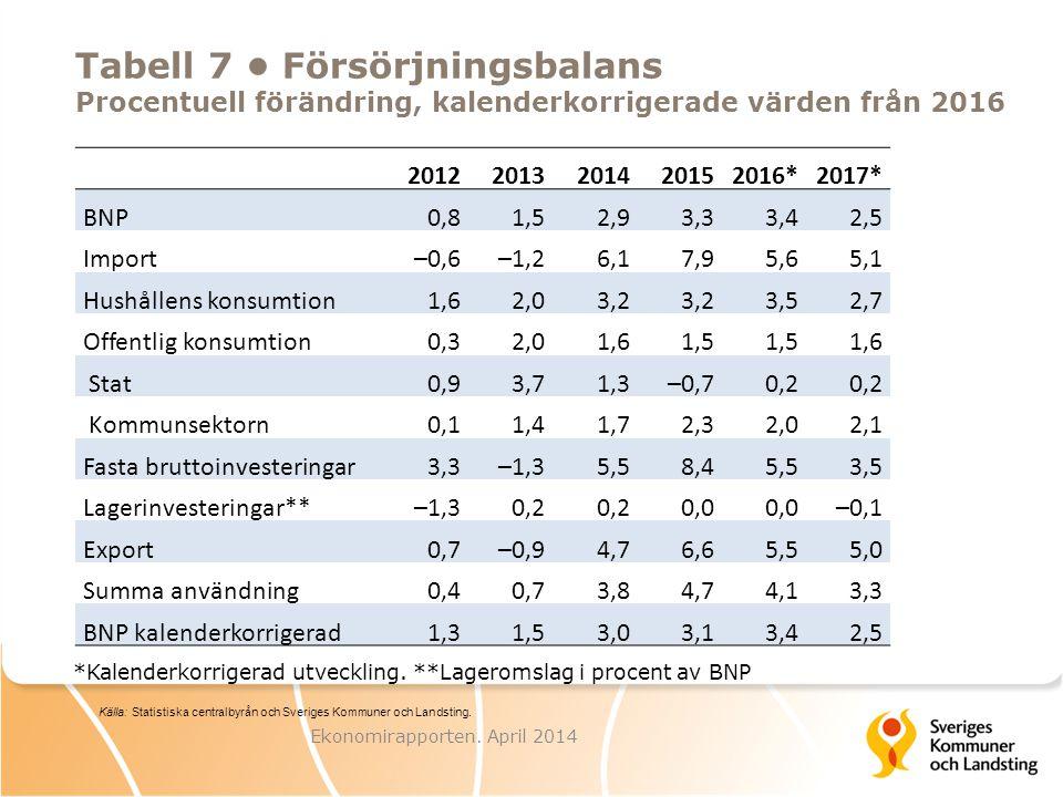 Tabell 18 Kostnadsökning på olika komponenter, årlig förändring Bidrag i procentenheter, fasta priser Utfall PrognosKalkyl 02–0506–0910–132014201516–17 Demografiska behov0,40,5 1,01,11,4 Övrigt0,30,90,80,50,70,5 Total volymförändring 0,71,41,31,51,81,9 Demografi och trend0,91,0 1,51,61,9 Ekonomirapporten.