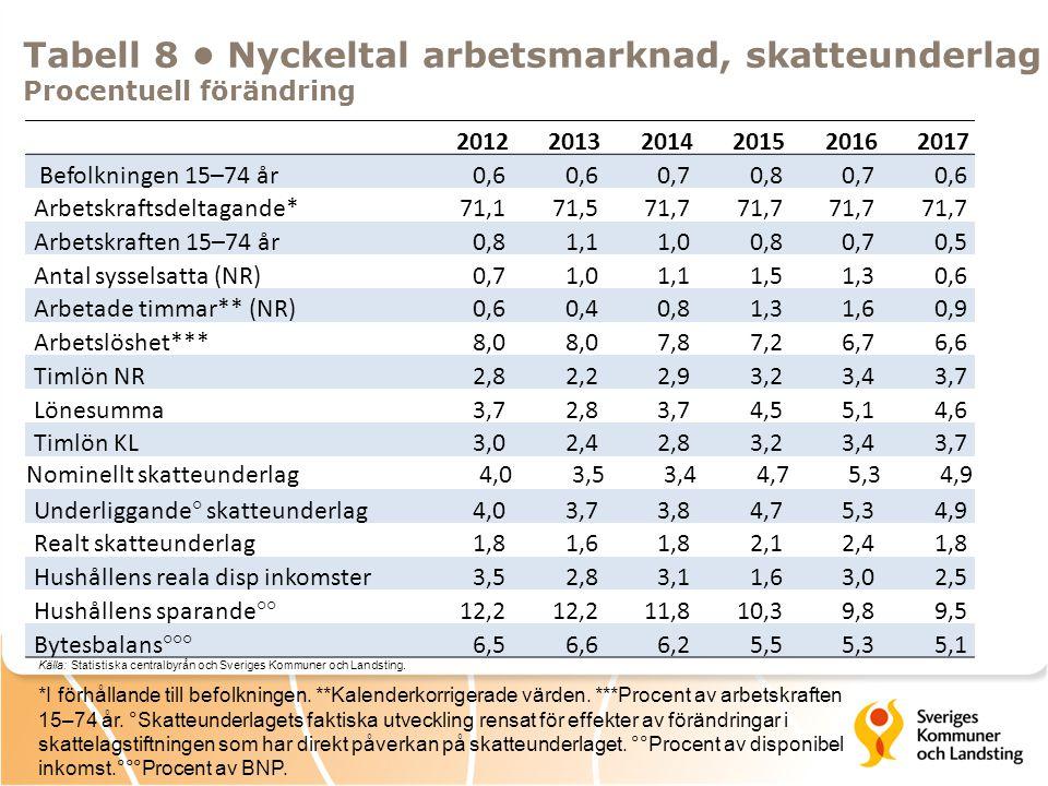 Tabell 8 Nyckeltal arbetsmarknad, skatteunderlag Procentuell förändring 201220132014201520162017 Befolkningen 15–74 år0,6 0,70,80,70,6 Arbetskraftsdel