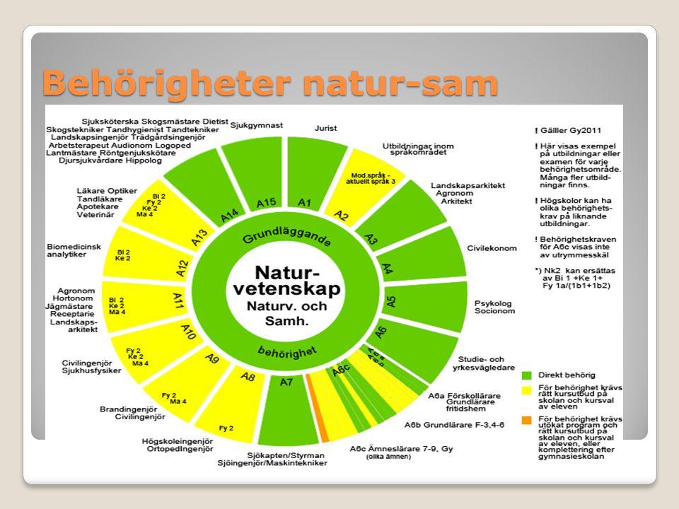 Behörigheter natur-sam