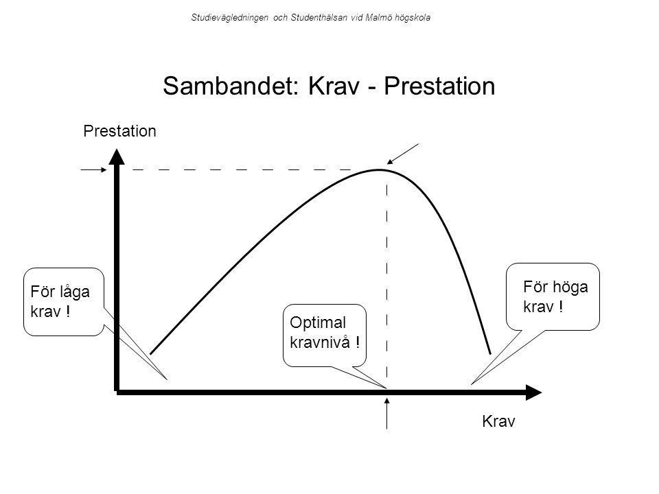 Studievägledningen och Studenthälsan vid Malmö högskola Sambandet: Krav - Prestation Prestation Krav För höga krav ! För låga krav ! Optimal kravnivå