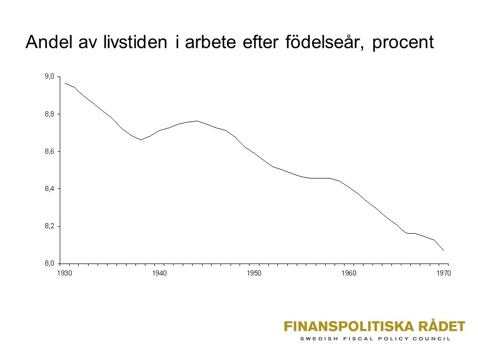 Andel av livstiden i arbete efter födelseår, procent