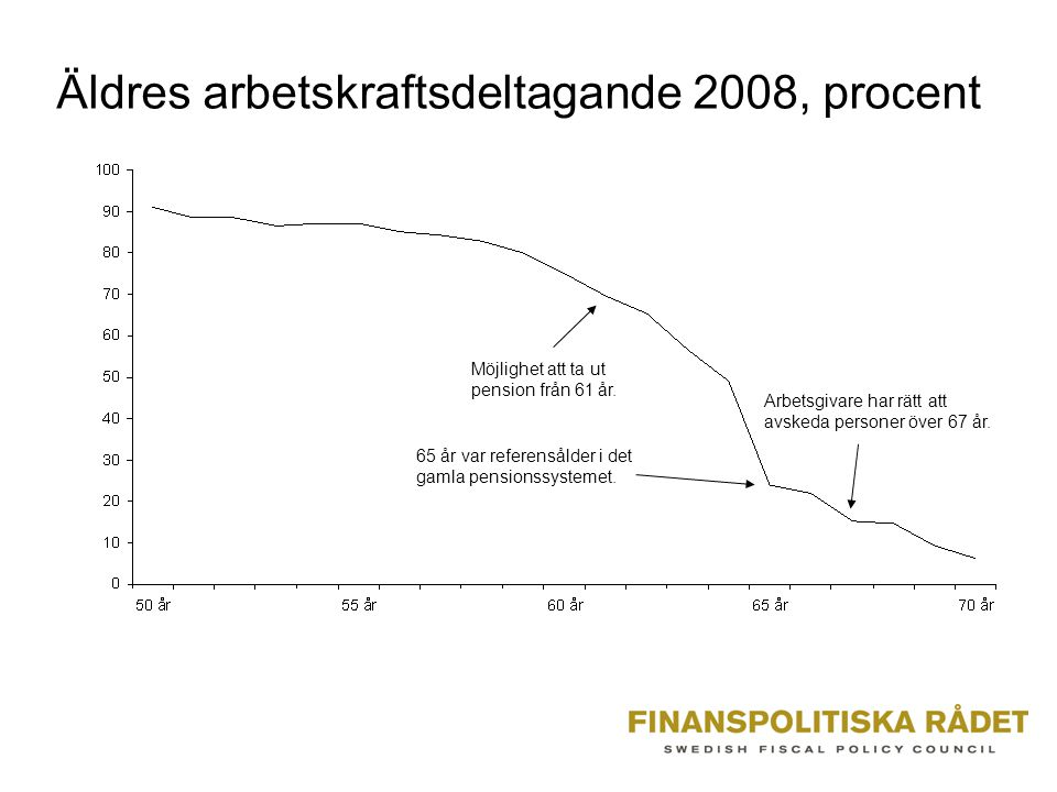 Äldres arbetskraftsdeltagande 2008, procent Möjlighet att ta ut pension från 61 år.