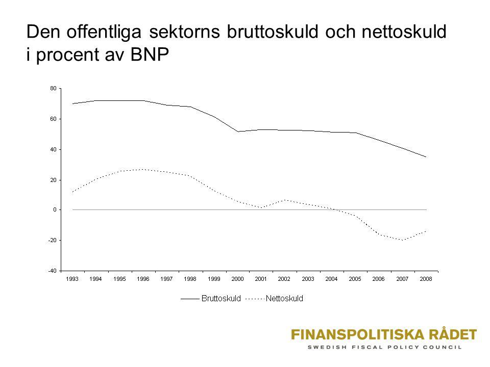 Den offentliga sektorns bruttoskuld och nettoskuld i procent av BNP