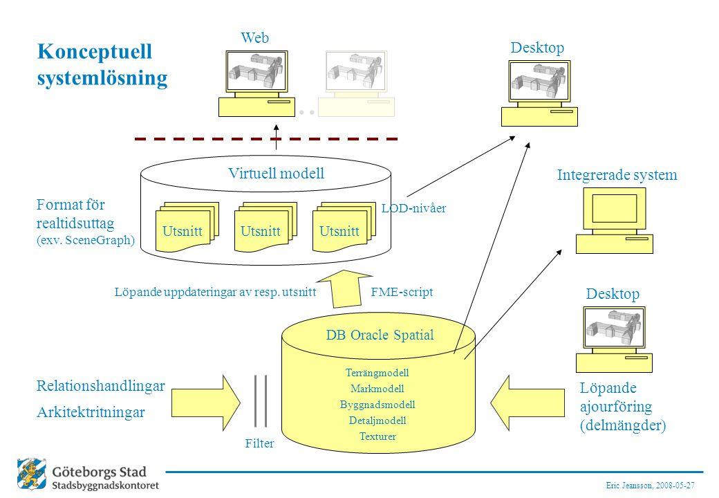 Eric Jeansson, 2008-05-27 Konceptuell systemlösning Terrängmodell Markmodell Byggnadsmodell Detaljmodell Texturer Format för realtidsuttag (exv. Scene