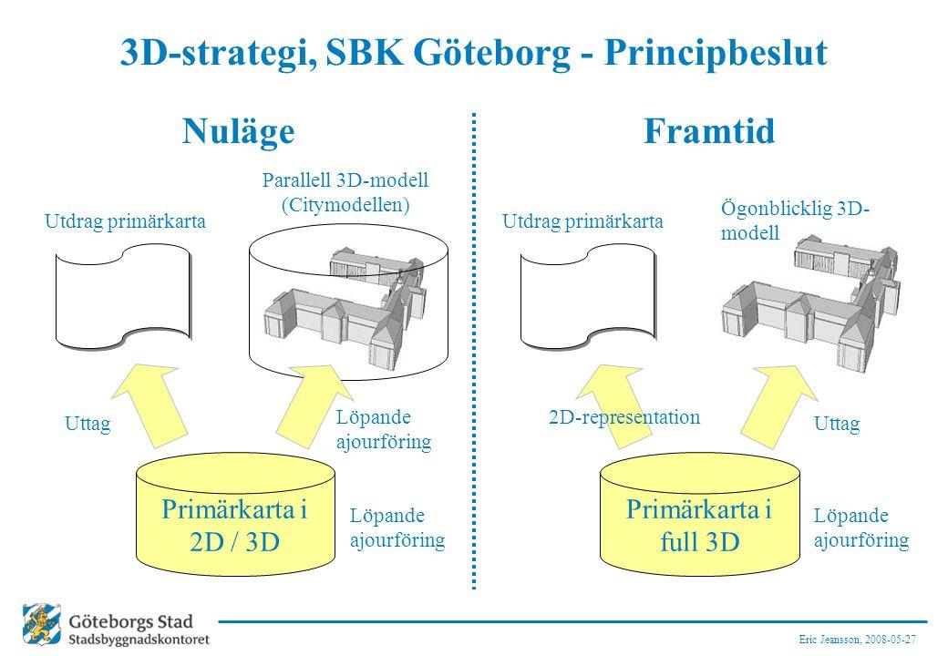 Eric Jeansson, 2008-05-27 3D-strategi, SBK Göteborg - Principbeslut NulägeFramtid Primärkarta i 2D / 3D Primärkarta i full 3D 2D-representation Parallell 3D-modell (Citymodellen) Utdrag primärkarta Ögonblicklig 3D- modell Löpande ajourföring Uttag Löpande ajourföring Uttag