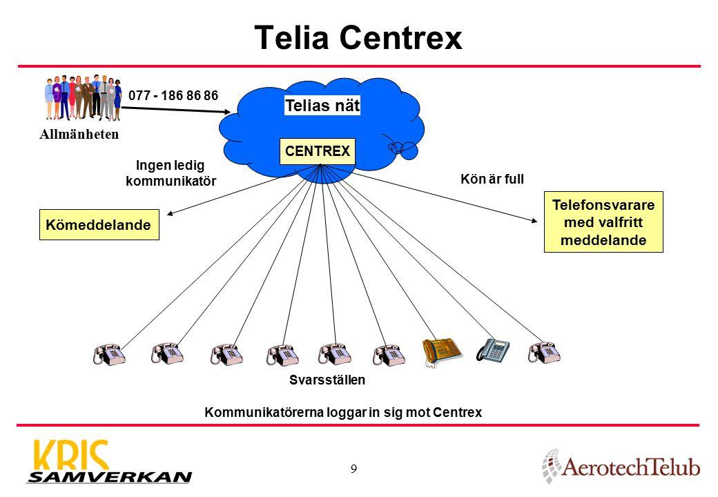 9 Telefonsvarare med valfritt meddelande Telia Centrex Telias nät Kommunikatörerna loggar in sig mot Centrex Kön är full CENTREX Svarsställen Allmänheten 077 - 186 86 86 Ingen ledig kommunikatör Kömeddelande