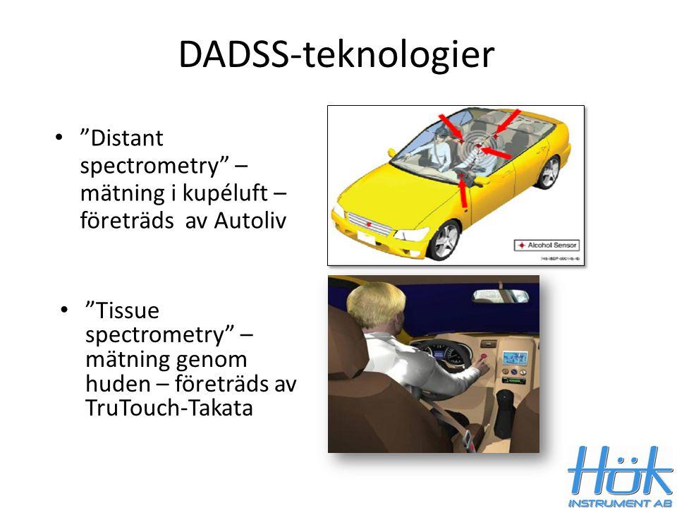 """DADSS-teknologier """"Distant spectrometry"""" – mätning i kupéluft – företräds av Autoliv """"Tissue spectrometry"""" – mätning genom huden – företräds av TruTou"""