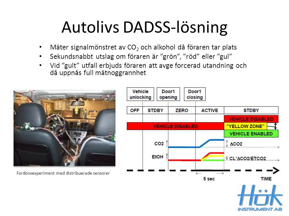 """Autolivs DADSS-lösning Mäter signalmönstret av CO 2 och alkohol då föraren tar plats Sekundsnabbt utslag om föraren är """"grön"""", """"röd"""" eller """"gul"""" Vid """""""