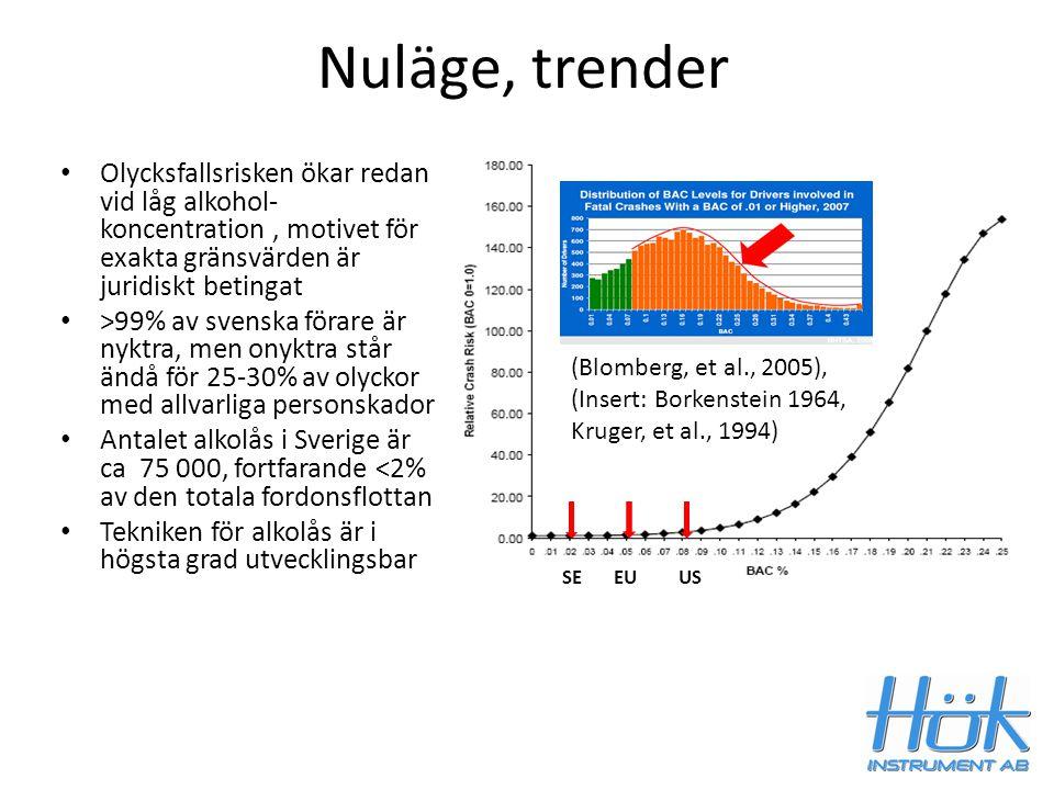 Nuläge, trender (Blomberg, et al., 2005), (Insert: Borkenstein 1964, Kruger, et al., 1994) SE EU US Olycksfallsrisken ökar redan vid låg alkohol- konc