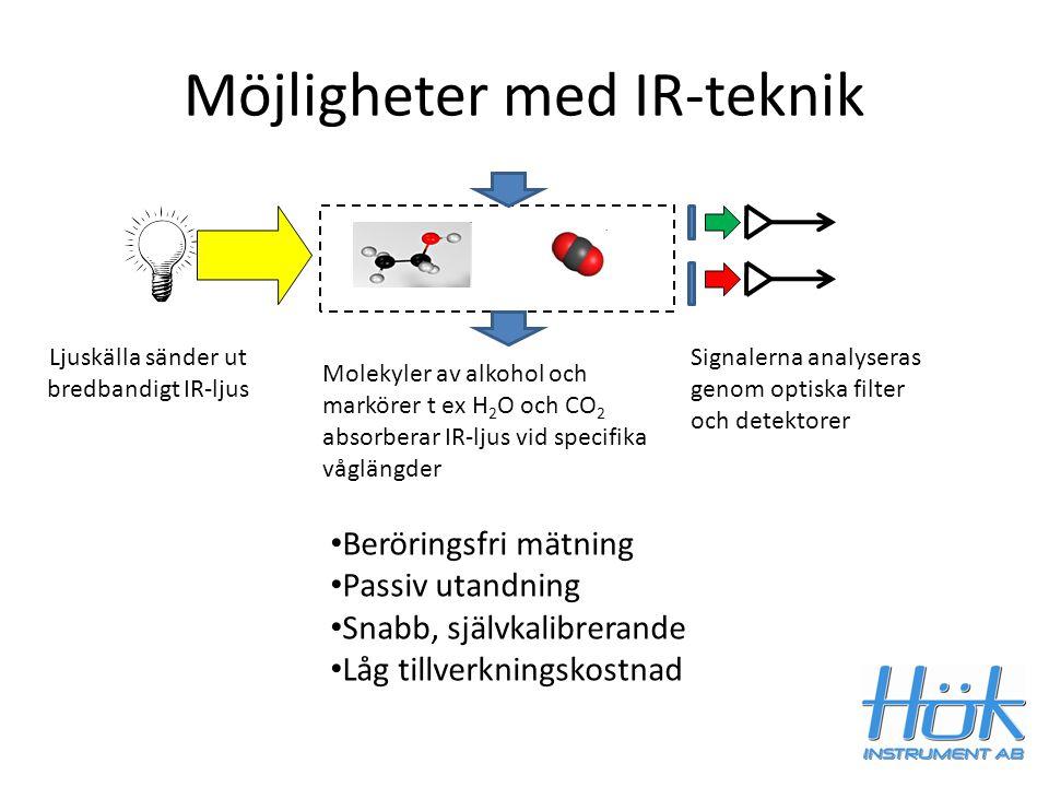 Möjligheter med IR-teknik Ljuskälla sänder ut bredbandigt IR-ljus Molekyler av alkohol och markörer t ex H 2 O och CO 2 absorberar IR-ljus vid specifi
