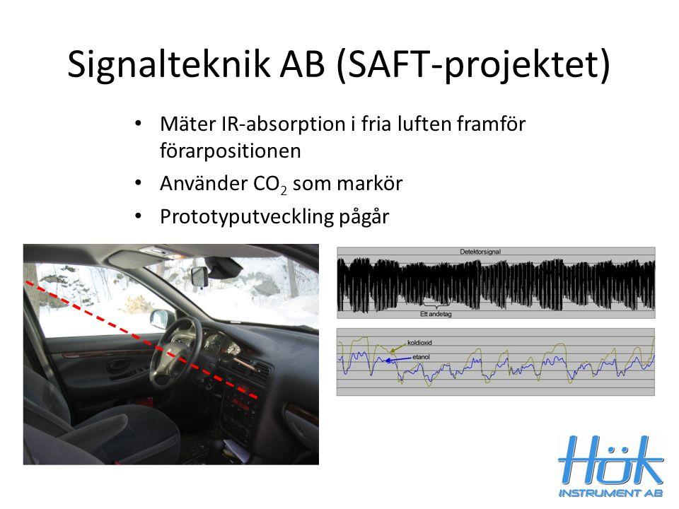 Signalteknik AB (SAFT-projektet) Mäter IR-absorption i fria luften framför förarpositionen Använder CO 2 som markör Prototyputveckling pågår