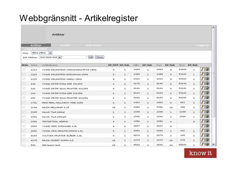 Webbgränsnitt - Artikelregister