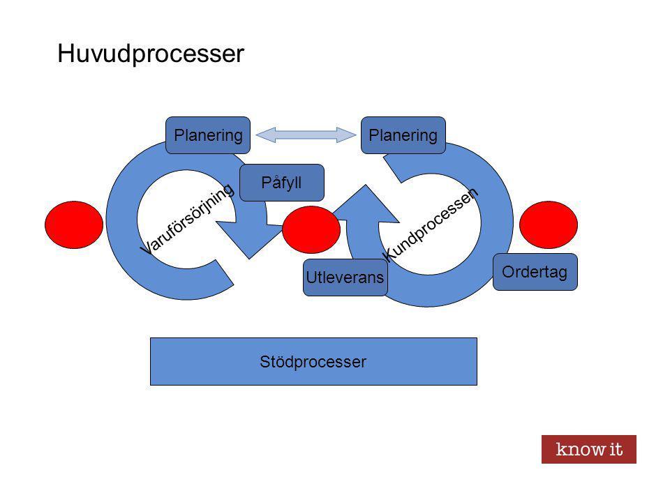 Huvudprocesser Varuförsörjning Kundprocessen Stödprocesser Planering Ordertag Utleverans Påfyll Planering
