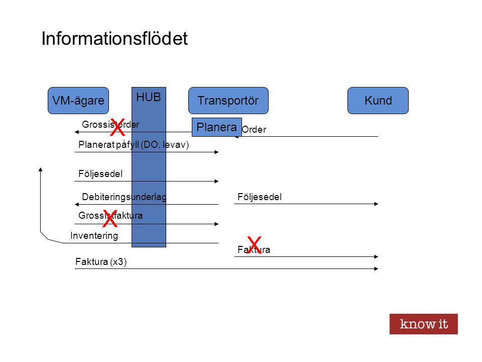 BizTalk Arkitektur – Long Running transactions Long Running Transaction : –Alla orkestrering behåller tillstånd i databasen –Processen stuvas undan och väcks till liv igen då matchande stimuli når processen –Kompensationsflöden Alternativt programmeras tillstånd i databasen