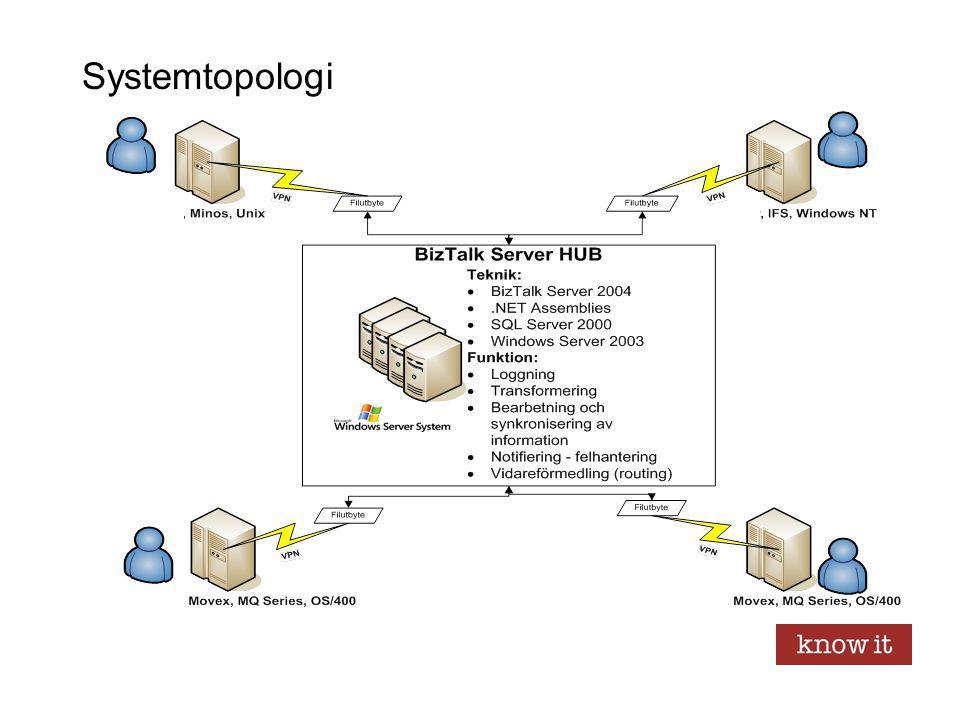 BizTalk - Produktegenskaper Inbyggd processmotor ger flexibilitet och kortare steg mellan verksamhet och utvecklat system En uppsjö färdiga adapters mot protokoll och system ger en snabb och enhetlig metod att interagera både internt och externt Familjär utvecklingsmiljö (Visual Studio) och användning av öppna standarder (XML) minskar utbildningsbehovet Stöder SOA (Webservices) Integration med slutanvändarprodukter (Excel, InfoPath, Sharepoint, …) Skalbar arkitektur för verksamhetskritiska informationsflöden (Kapacitet och tillgänglighet)