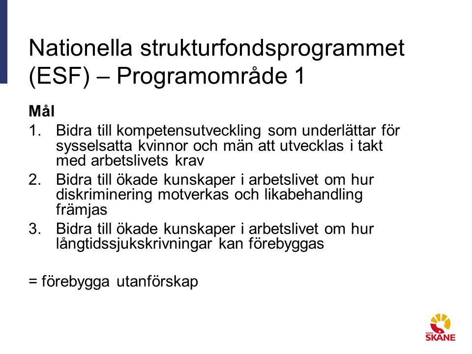 Nationella strukturfondsprogrammet (ESF) – Programområde 1 Mål 1.Bidra till kompetensutveckling som underlättar för sysselsatta kvinnor och män att utvecklas i takt med arbetslivets krav 2.Bidra till ökade kunskaper i arbetslivet om hur diskriminering motverkas och likabehandling främjas 3.Bidra till ökade kunskaper i arbetslivet om hur långtidssjukskrivningar kan förebyggas = förebygga utanförskap