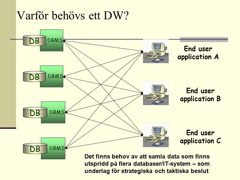 DBMS DB DBMS DB DBMS DB DBMS DB End user application A End user application B End user application C Varför behövs ett DW? Det finns behov av att saml