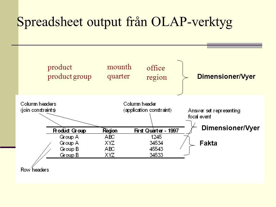 product product group mounth quarter office region Spreadsheet output från OLAP-verktyg Dimensioner/Vyer Fakta Dimensioner/Vyer