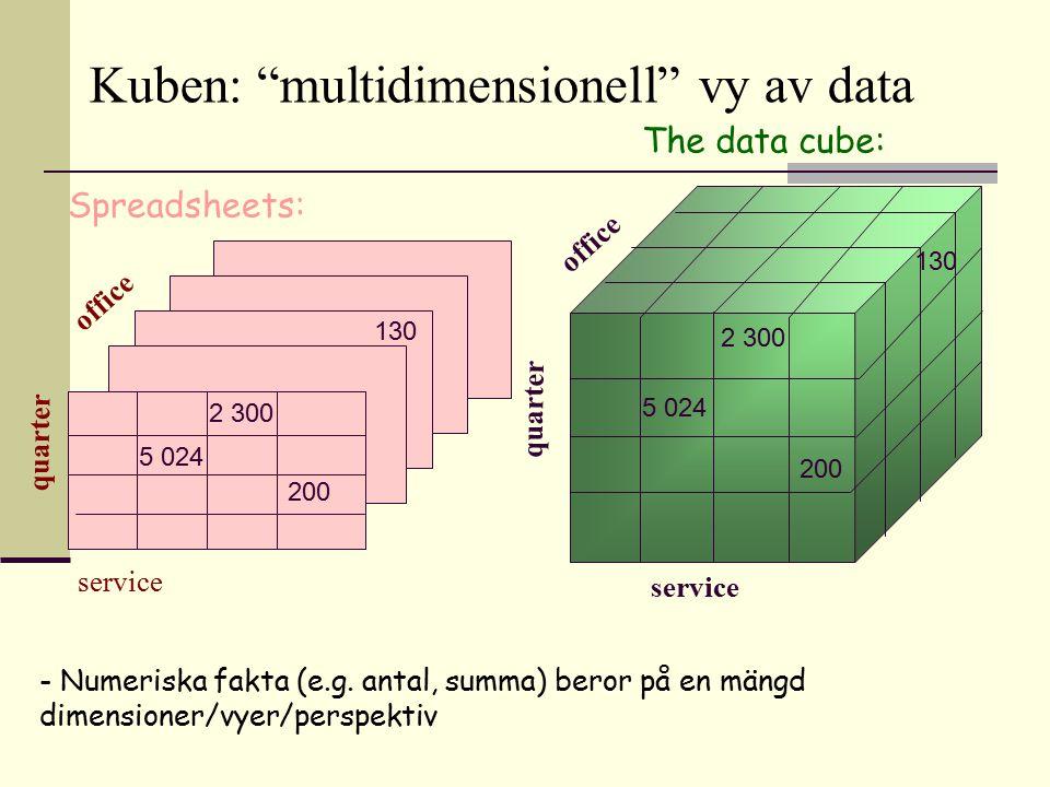 Spreadsheets: quarter office service 2 300 200 130 The data cube: 5 024 office 130 service quarter 5 024 2 300 200 - Numeriska fakta (e.g. antal, summ