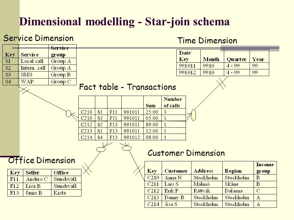 Service Dimension Time Dimension Office Dimension Customer Dimension Fact table - Transactions Sum Number of calls C210S1F1199101125:003 C210S3F119910