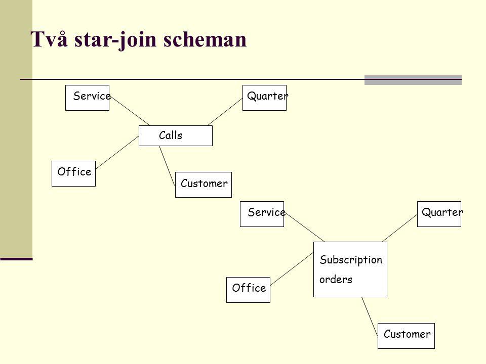 Två star-join scheman Service Calls Office Quarter Service Subscription orders Office Quarter Customer