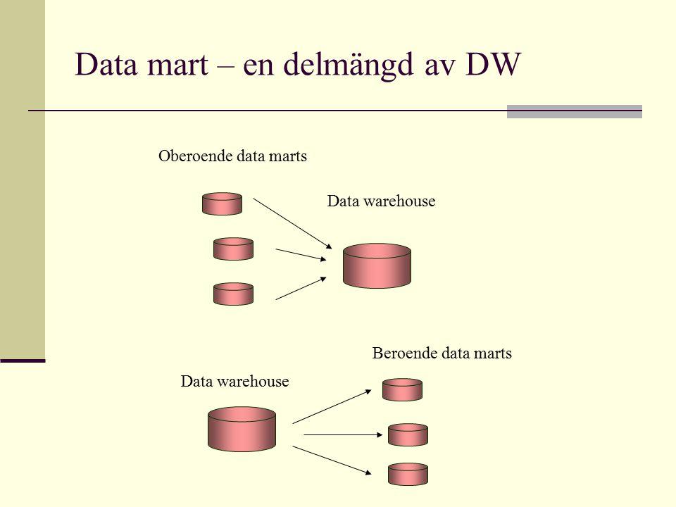 Data mart – en delmängd av DW Data warehouse Beroende data marts Data warehouse Oberoende data marts