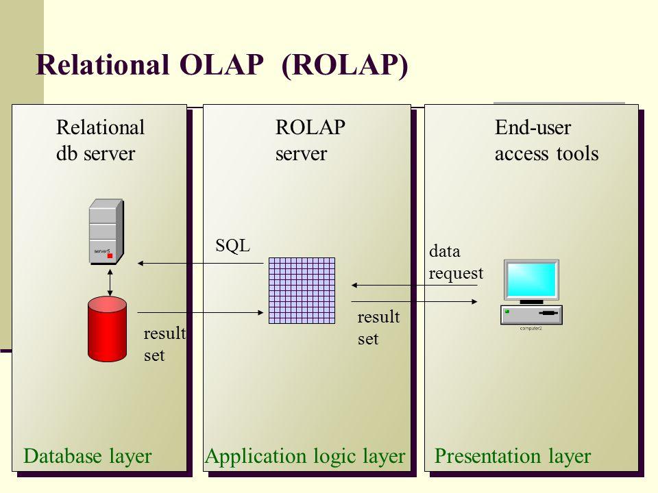 Relational OLAP (ROLAP) ROLAP server Database layerPresentation layer Relational db server End-user access tools SQL data request result set Applicati