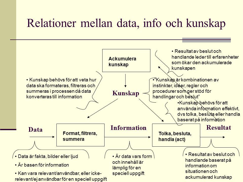 Relationer mellan data, info och kunskap Information Format, filtrera, summera Data Tolka, besluta, handla (act) Resultat Kunskap Ackumulera kunskap D