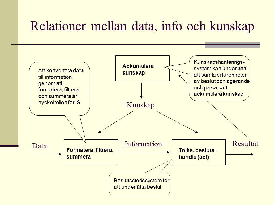 Relationer mellan data, info och kunskap Information Formatera, filtrera, summera Data Tolka, besluta, handla (act) Resultat Kunskap Ackumulera kunska