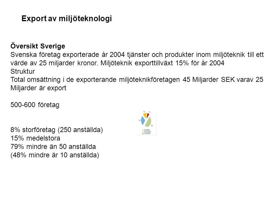 Översikt Sverige Svenska företag exporterade år 2004 tjänster och produkter inom miljöteknik till ett värde av 25 miljarder kronor. Miljöteknik export