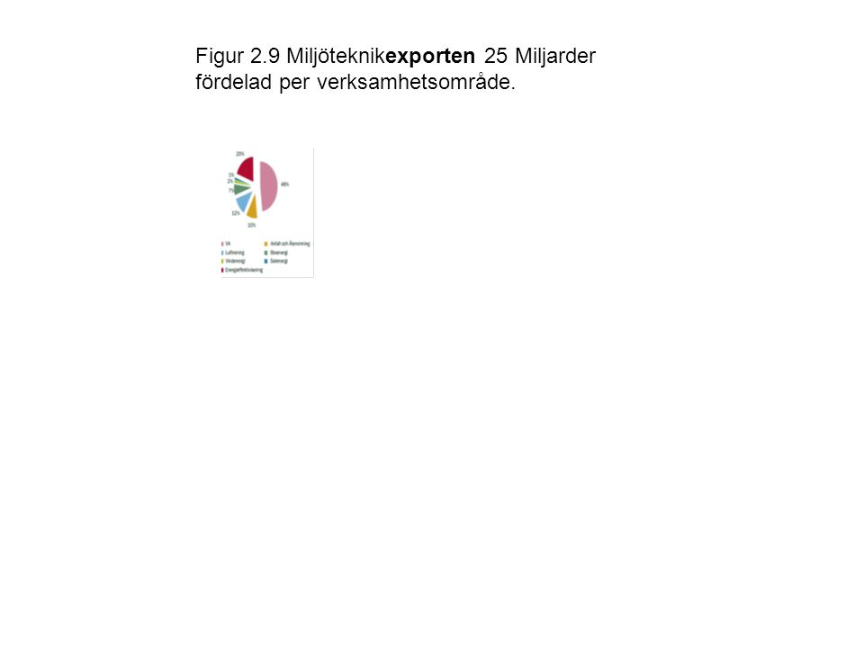 Figur 2.9 Miljöteknikexporten 25 Miljarder fördelad per verksamhetsområde.